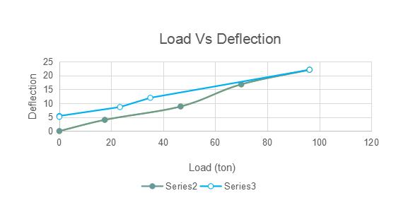 Pre and Post repair NDT Tests